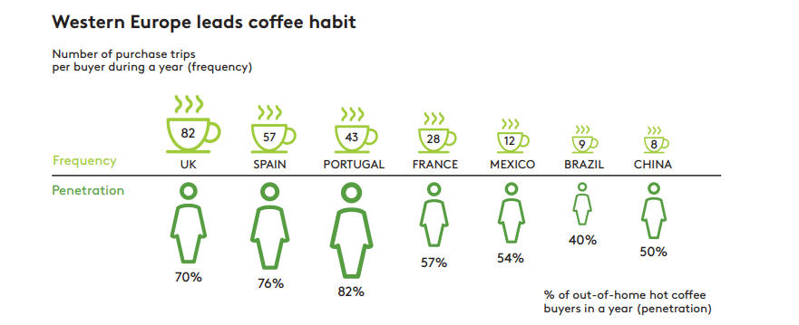 coffee habits